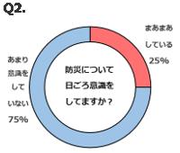 グラフ:防災について日ごろ意識をしていますか?まあまあしている25%、あまり意識をしていない75%